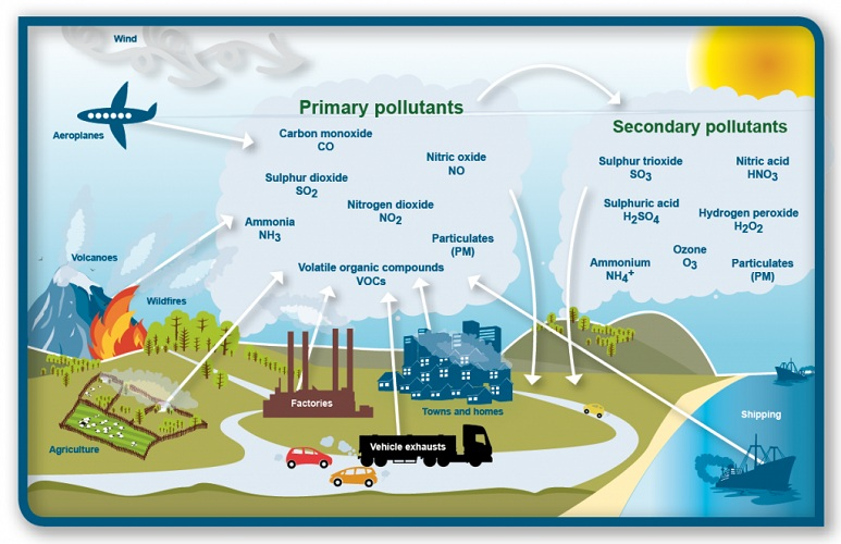 primary and secondry air pollutants