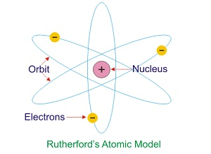 Rutherford bohr model of the atom